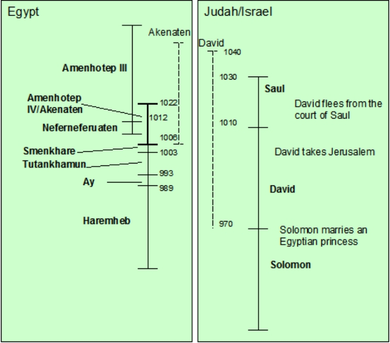 Of temples scrolls and buried treasure the dyers the approximate dates of the reigns of the pharaohs in egypt and the kings in judahisrael based on this new chronology are as follows timeline altavistaventures Images